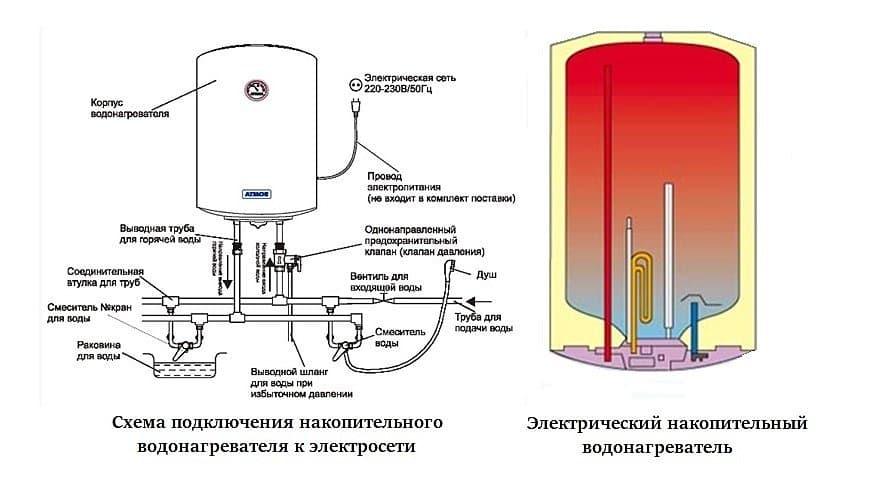 Водонагреватели накопительные электрические подключение своими руками 18